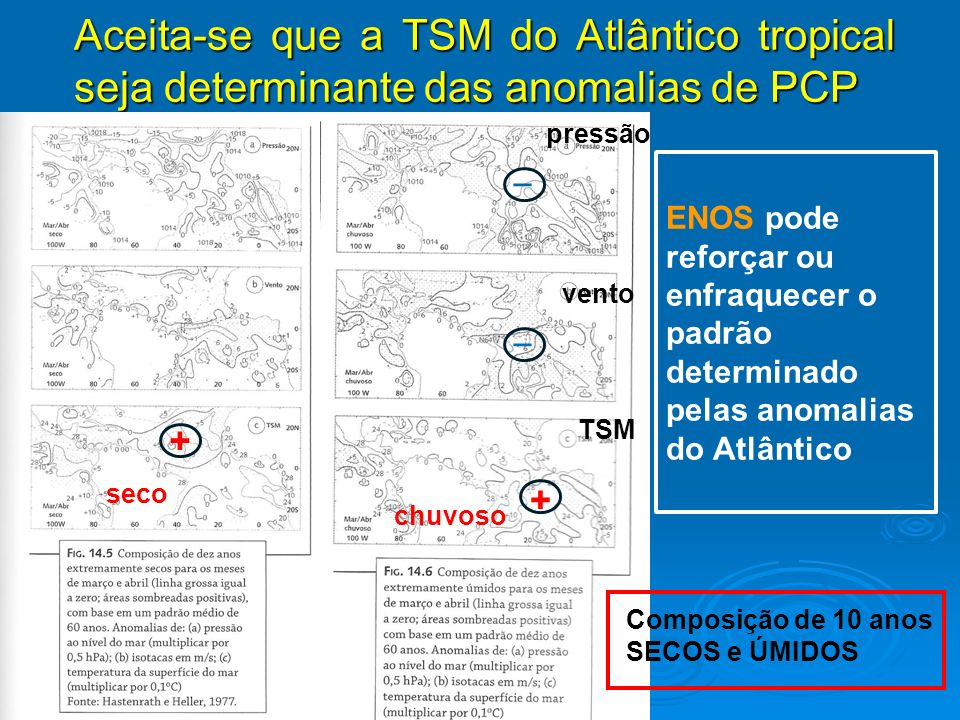 Aceita-se que a TSM do Atlântico tropical seja determinante das anomalias de PCP