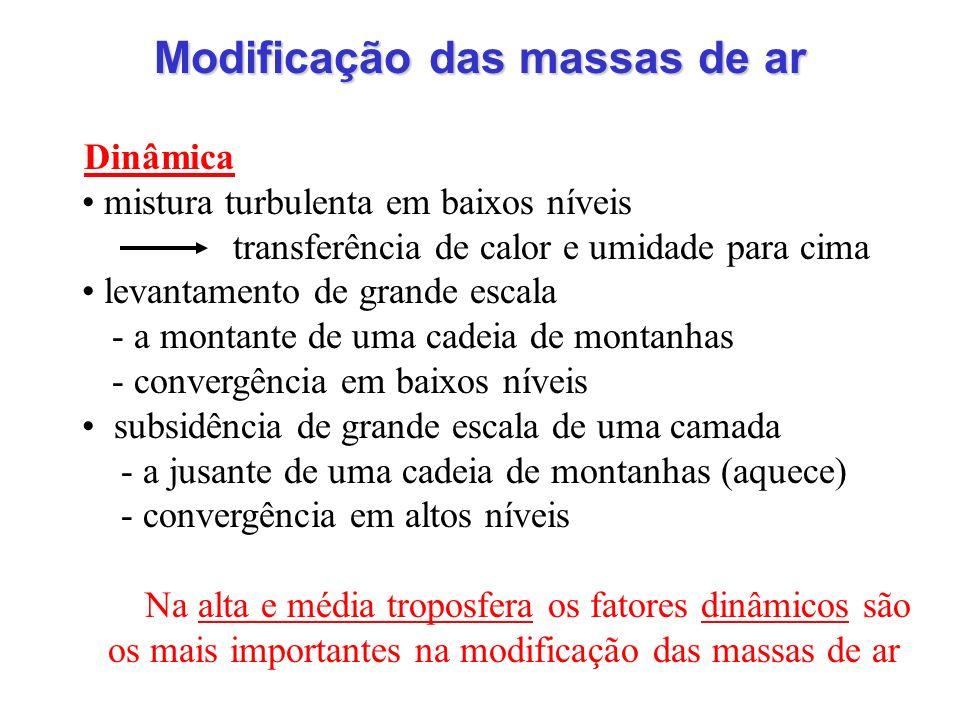 Modificação das massas de ar