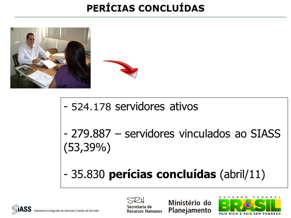 PERÍCIAS CONCLUÍDAS - 524.178 servidores ativos - 279.887 – servidores vinculados ao SIASS (53,39%) - 35.830 perícias concluídas (abril/11)
