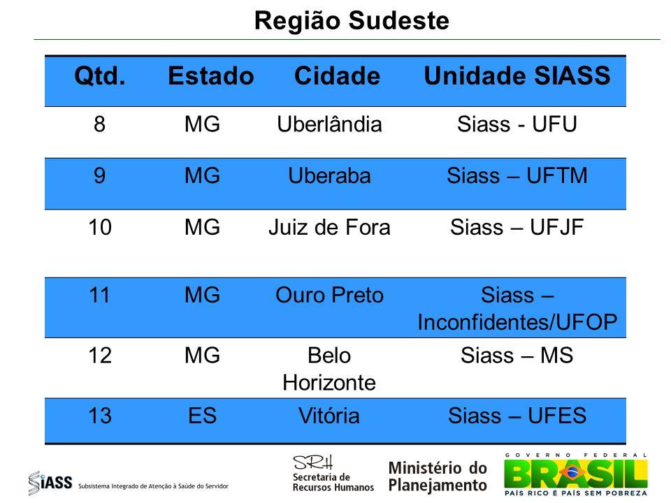 Siass – Inconfidentes/UFOP