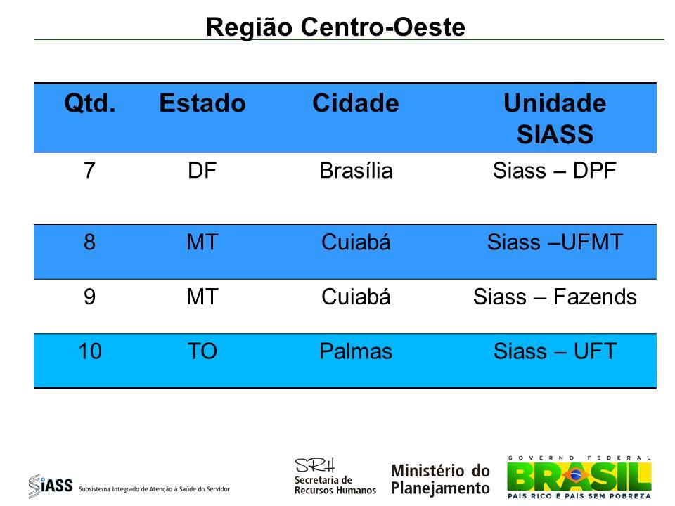 Região Centro-Oeste Qtd. Estado Cidade Unidade SIASS