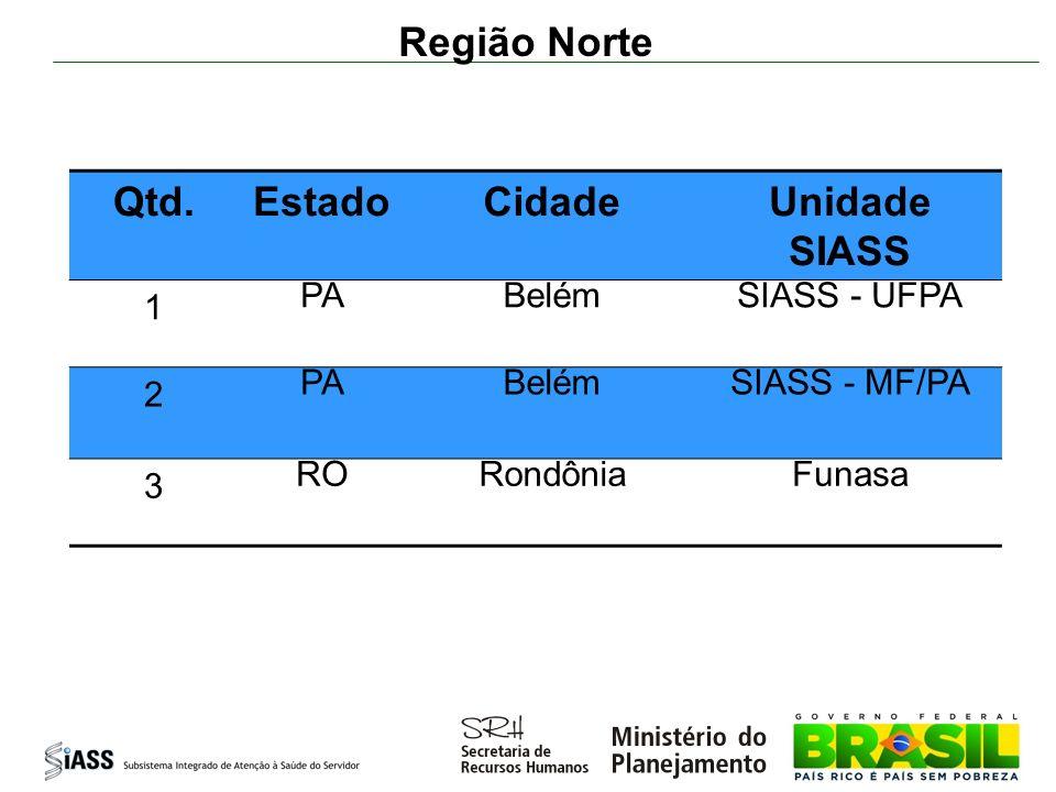 Região Norte Qtd. Estado Cidade Unidade SIASS