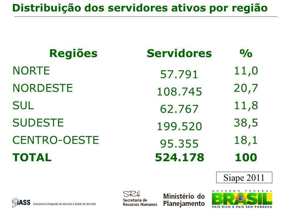 Distribuição dos servidores ativos por região