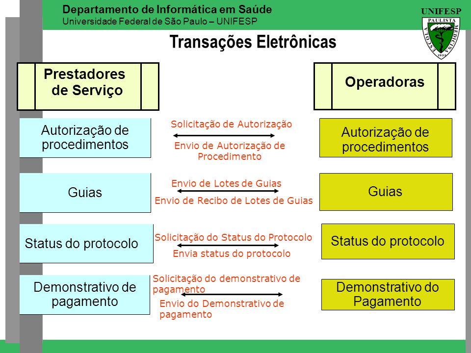 Transações Eletrônicas