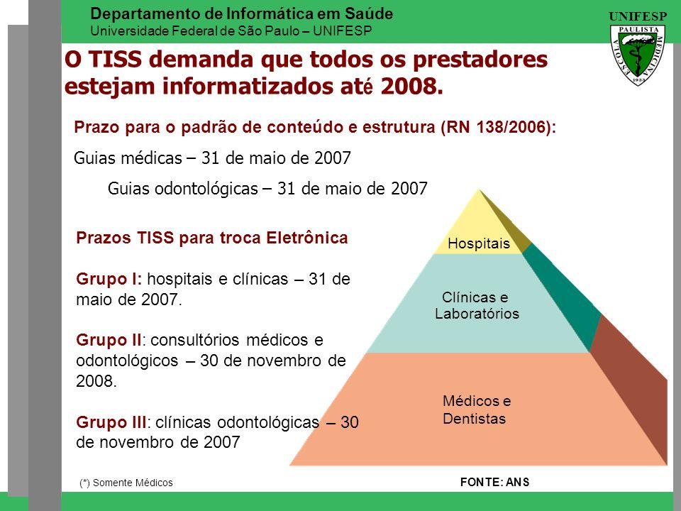 O TISS demanda que todos os prestadores estejam informatizados até 2008.