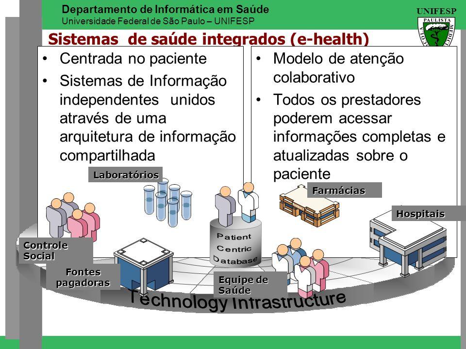 Sistemas de saúde integrados (e-health)