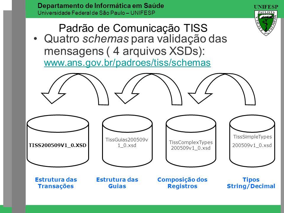 Padrão de Comunicação TISS