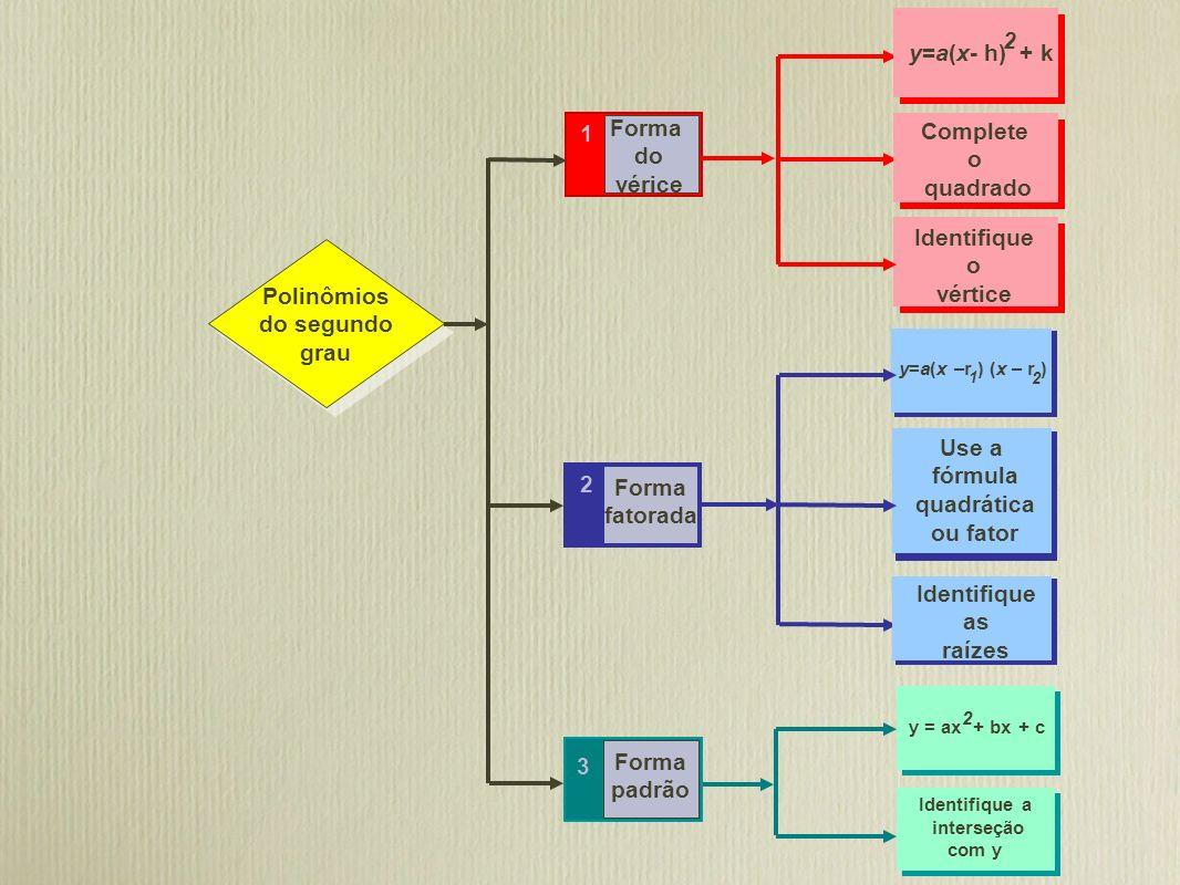 2 y=a(x- h) + k Forma 1 Complete do o vérice quadrado Identifique o