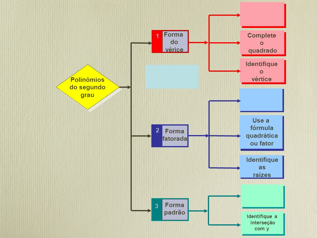 Forma 1 Complete do o vérice quadrado Identifique o vértice Polinômios