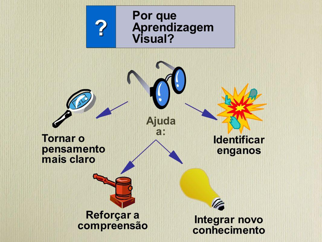 Por que Aprendizagem Visual Ajuda a: Tornar o Identificar