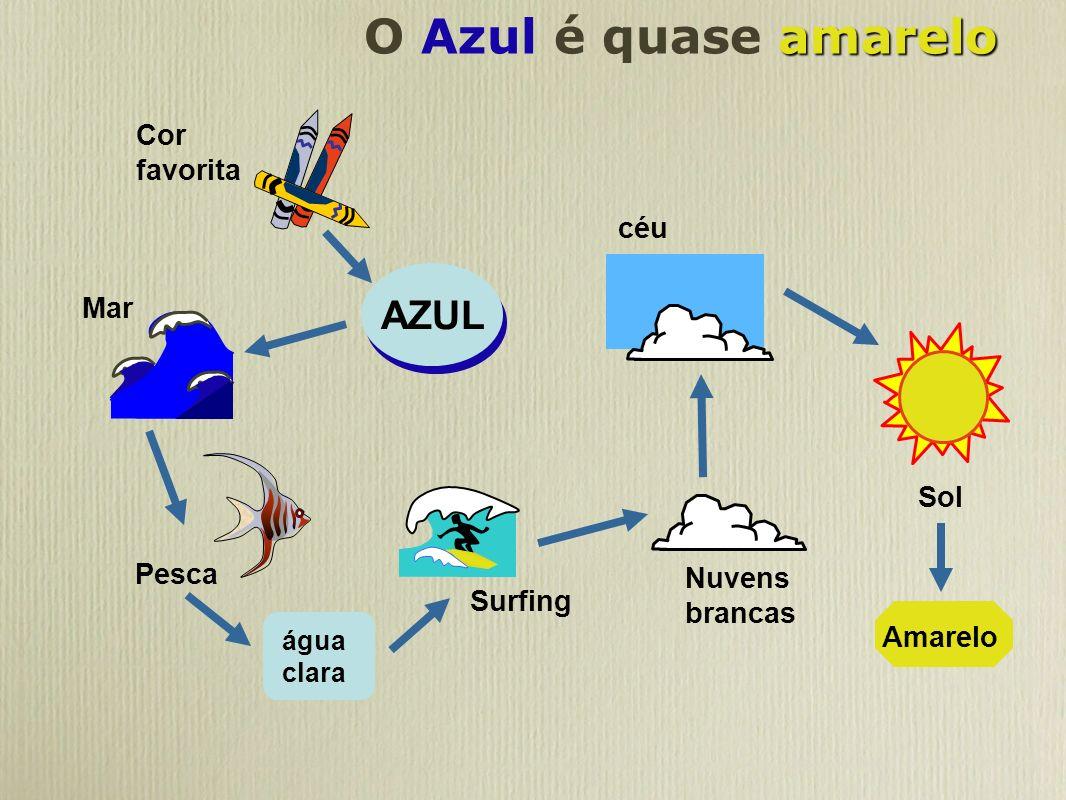 O Azul é quase amarelo AZUL Cor favorita céu Mar Sol Pesca Nuvens