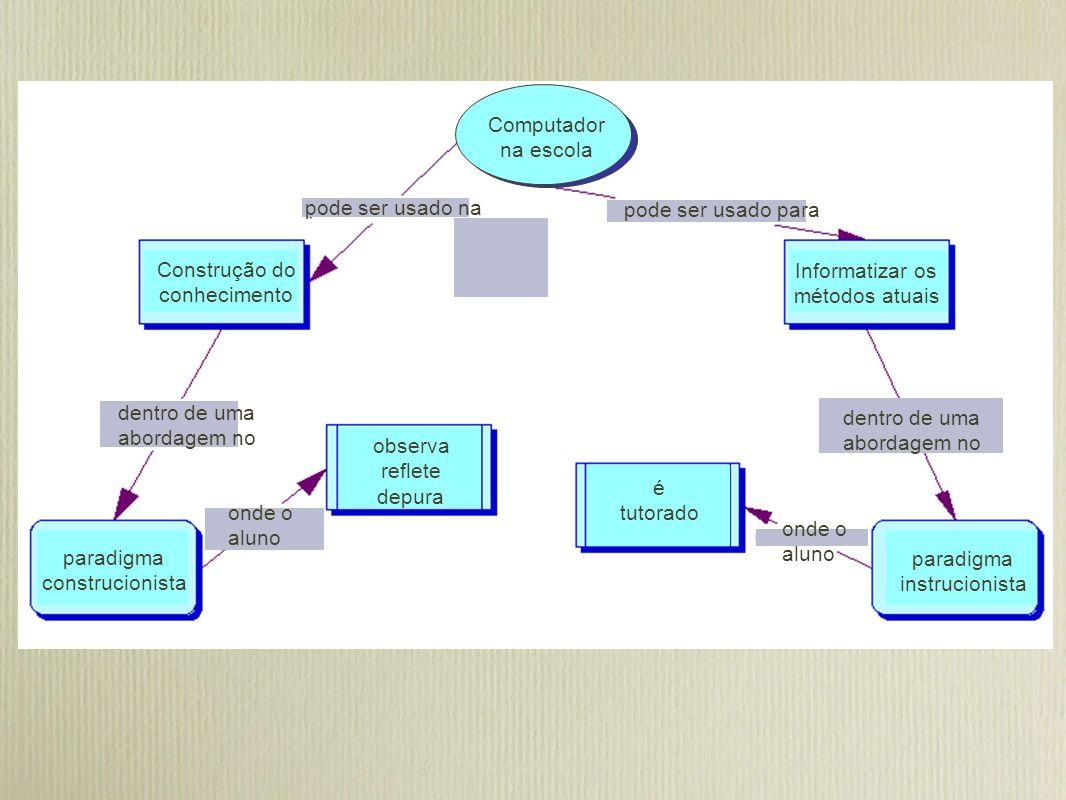 Computador na escola. pode ser usado na. pode ser usado para. Construção do. conhecimento. Informatizar os.