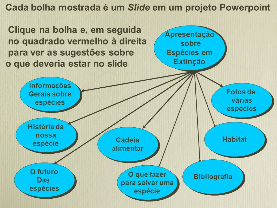 Cada bolha mostrada é um Slide em um projeto Powerpoint