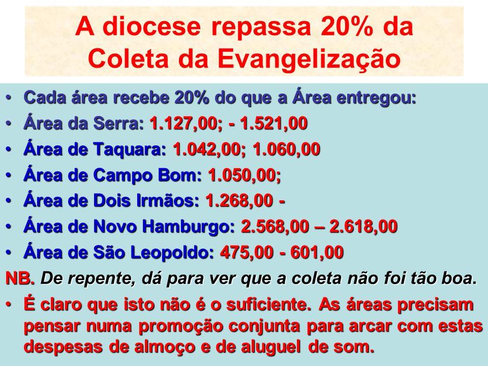 A diocese repassa 20% da Coleta da Evangelização