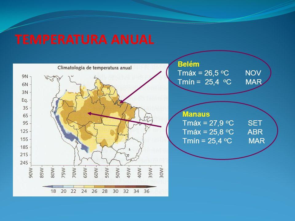 TEMPERATURA ANUAL Belém Tmáx = 26,5 oC NOV Tmín = 25,4 oC MAR Manaus