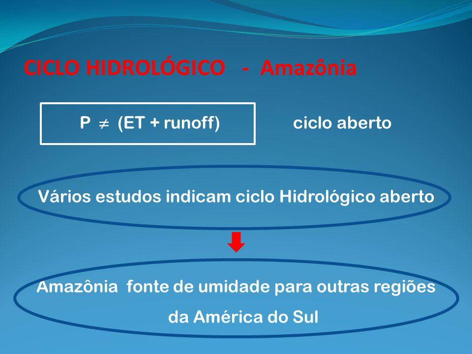 CICLO HIDROLÓGICO - Amazônia