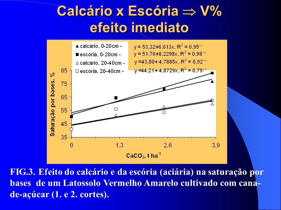 Calcário x Escória  V% efeito imediato