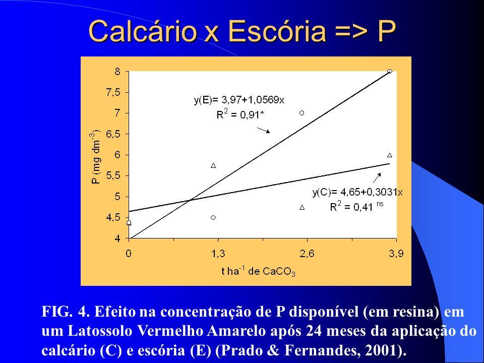 Calcário x Escória => P
