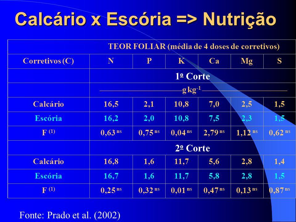 Calcário x Escória => Nutrição