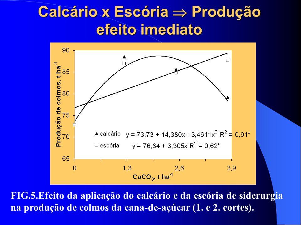 Calcário x Escória  Produção efeito imediato