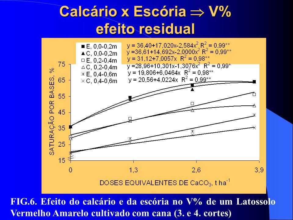 Calcário x Escória  V% efeito residual