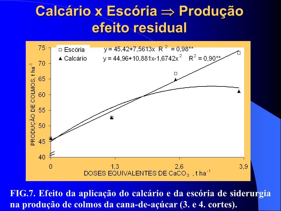 Calcário x Escória  Produção efeito residual
