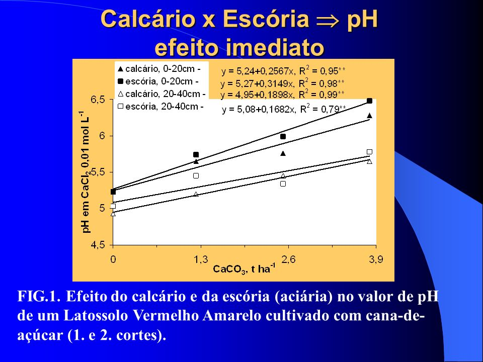 Calcário x Escória  pH efeito imediato