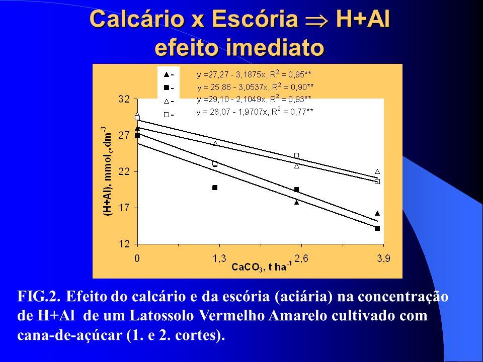 Calcário x Escória  H+Al efeito imediato