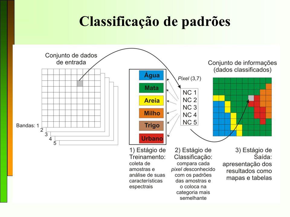 Classificação de padrões