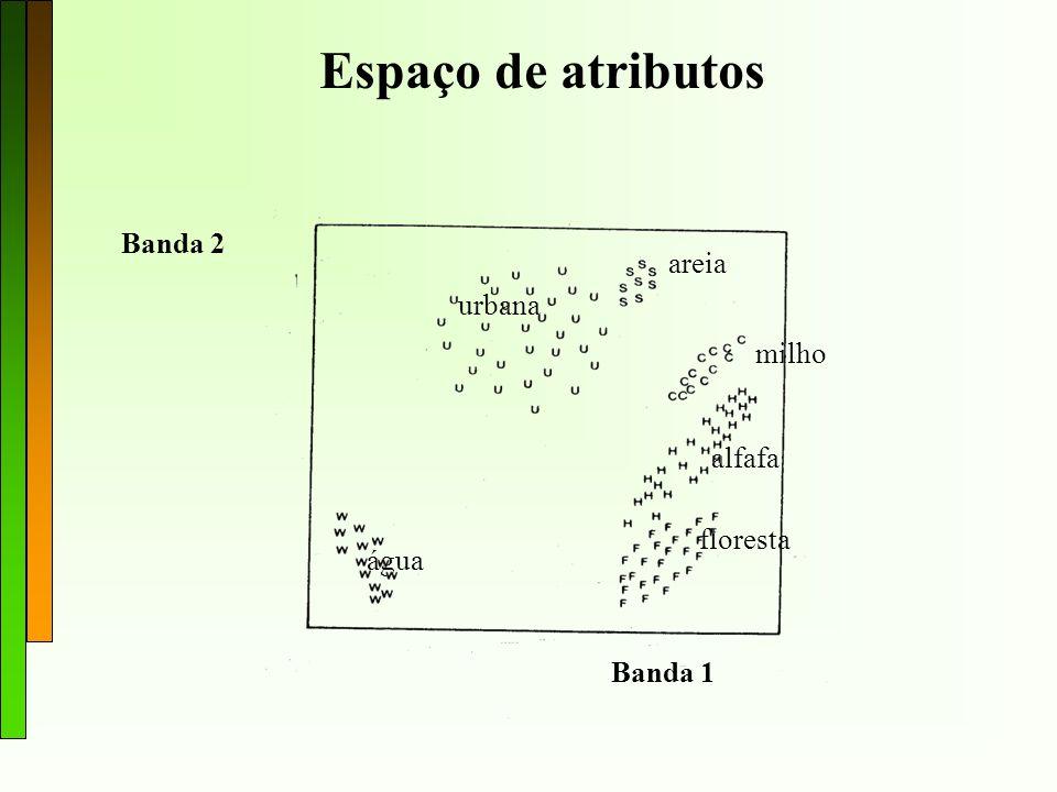 Espaço de atributos Banda 2 areia urbana milho alfafa floresta água