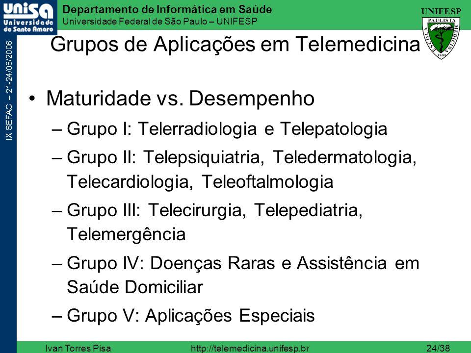 Grupos de Aplicações em Telemedicina