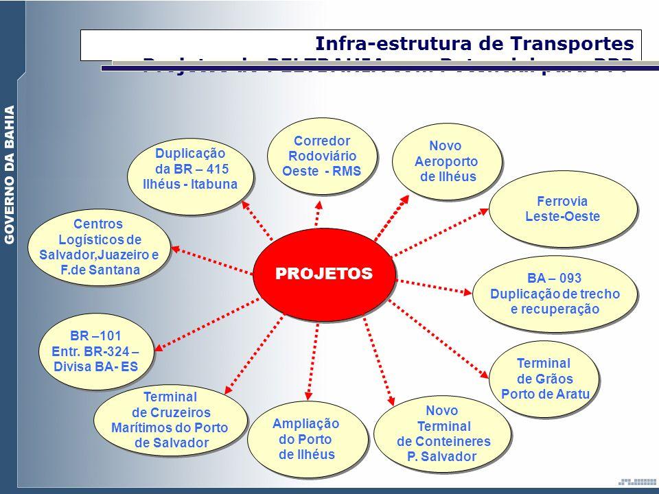 Infra-estrutura de Transportes Projetos do PELTBAHIA com Potencial para PPP