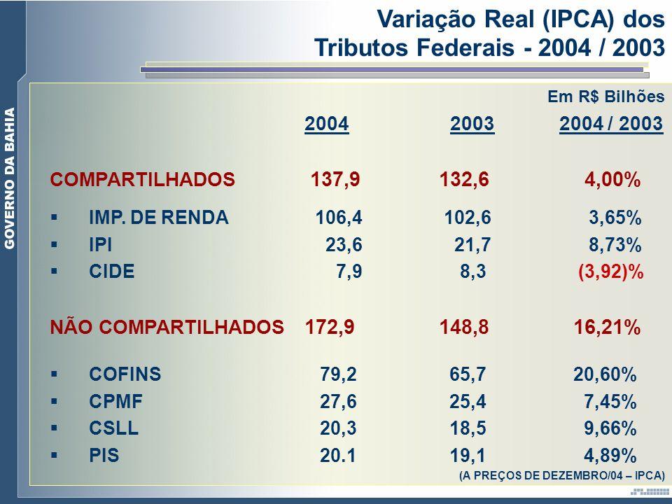 Variação Real (IPCA) dos Tributos Federais - 2004 / 2003
