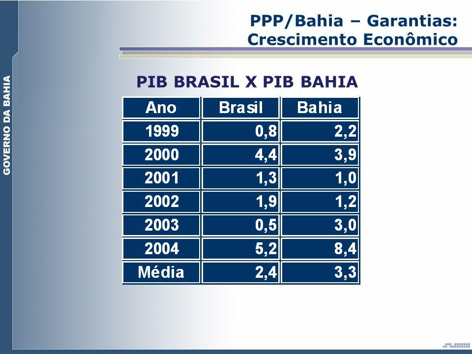 PPP/Bahia – Garantias: Crescimento Econômico