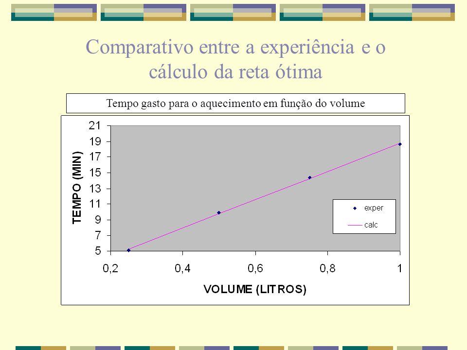 Comparativo entre a experiência e o cálculo da reta ótima