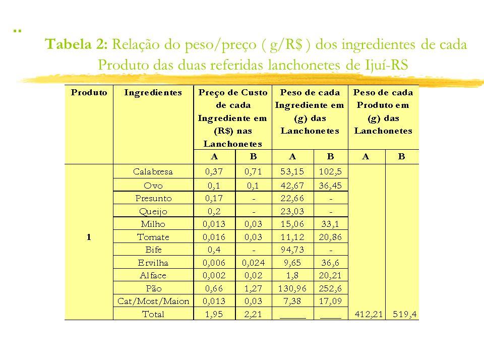 ¨ Tabela 2: Relação do peso/preço ( g/R$ ) dos ingredientes de cada Produto das duas referidas lanchonetes de Ijuí-RS