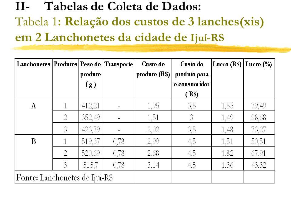 II- Tabelas de Coleta de Dados: Tabela 1: Relação dos custos de 3 lanches(xis) em 2 Lanchonetes da cidade de Ijuí-RS