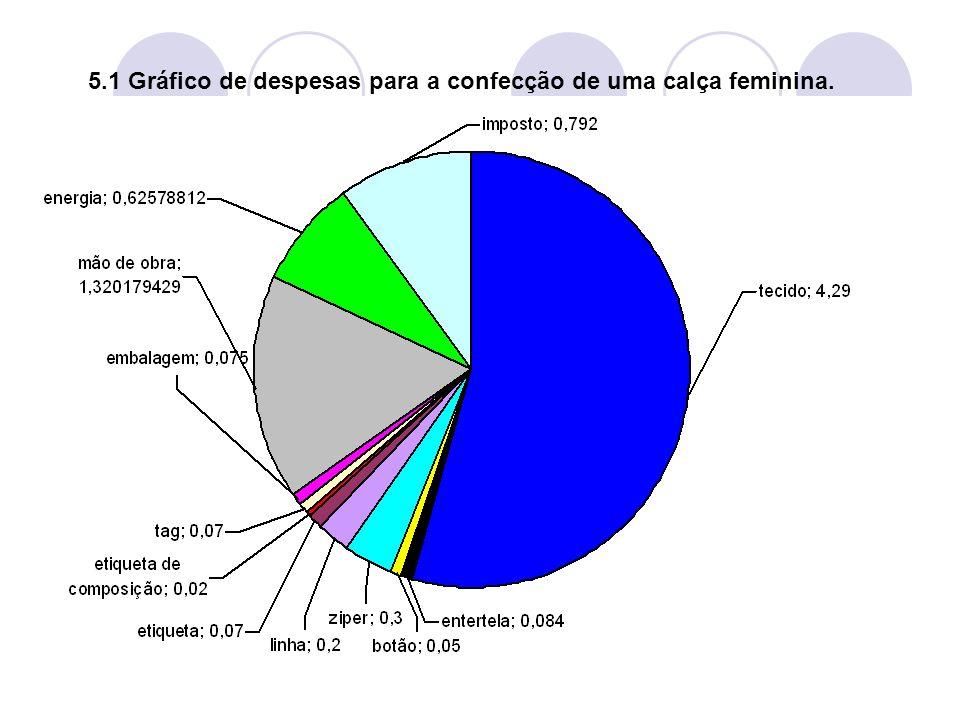 5.1 Gráfico de despesas para a confecção de uma calça feminina.