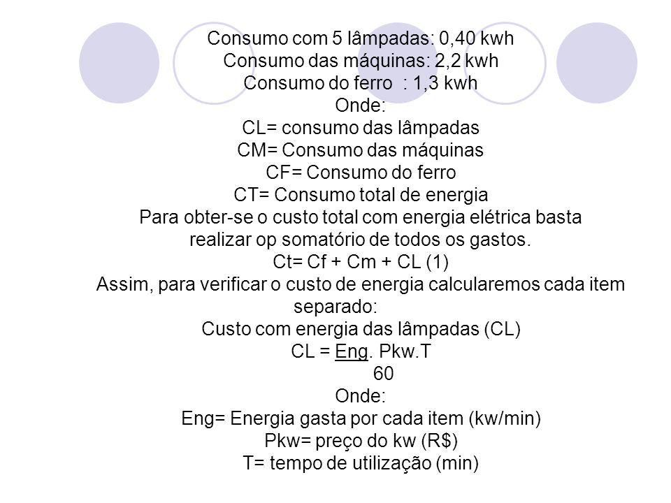 Consumo com 5 lâmpadas: 0,40 kwh Consumo das máquinas: 2,2 kwh