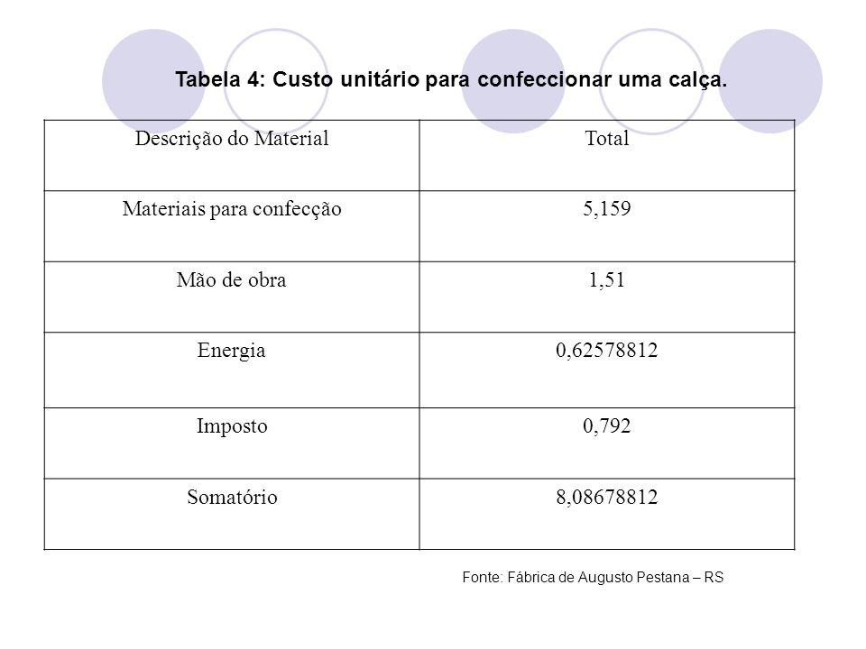 Tabela 4: Custo unitário para confeccionar uma calça.