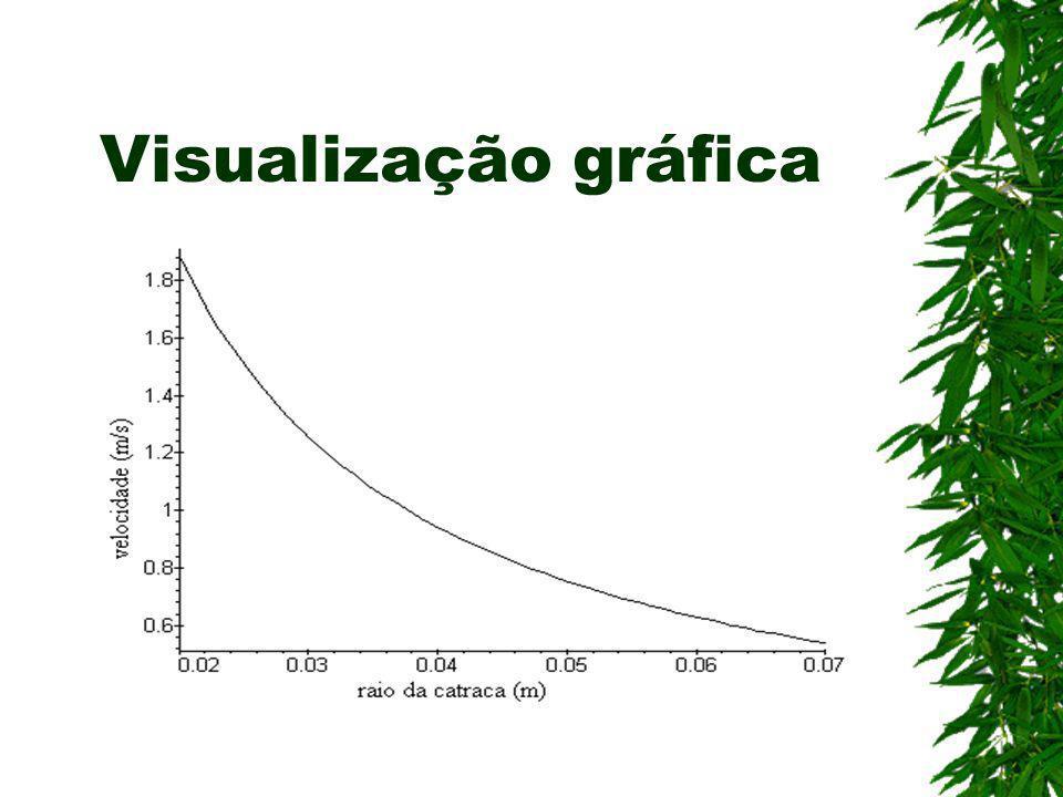 Visualização gráfica