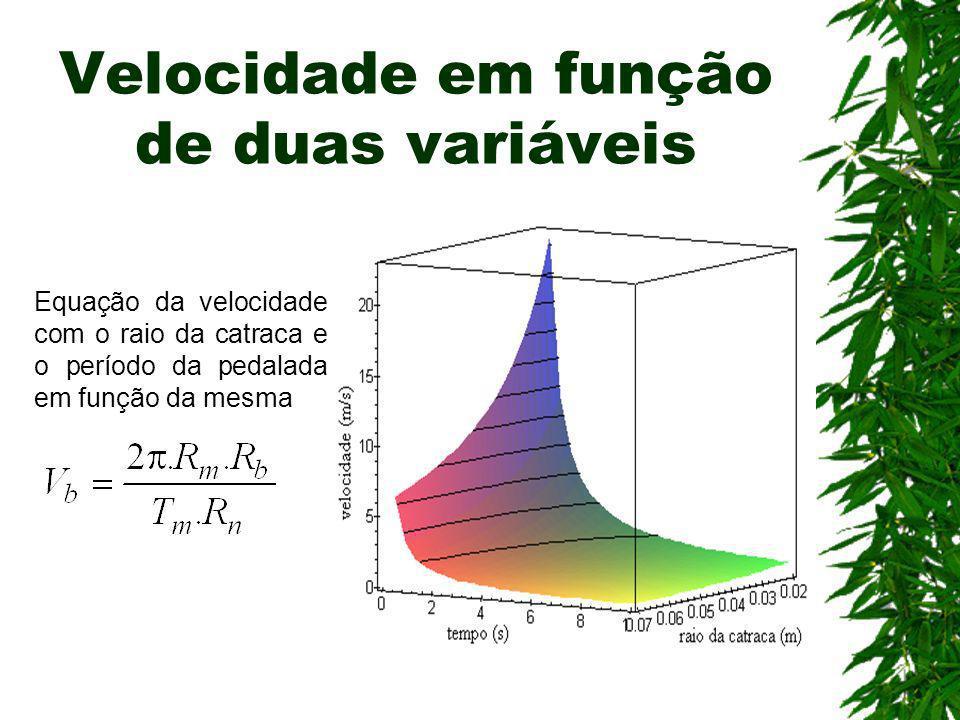 Velocidade em função de duas variáveis