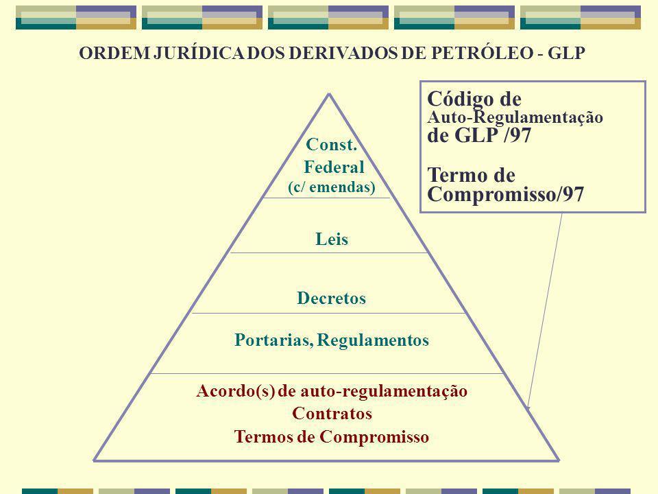 Código de de GLP /97 Termo de Compromisso/97