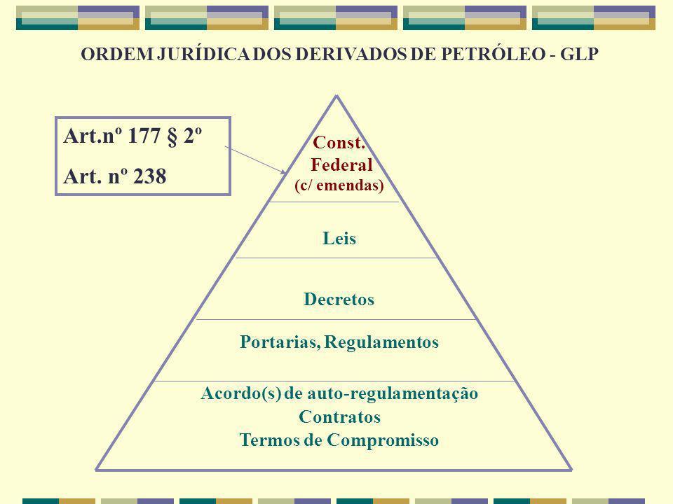 ORDEM JURÍDICA DOS DERIVADOS DE PETRÓLEO - GLP