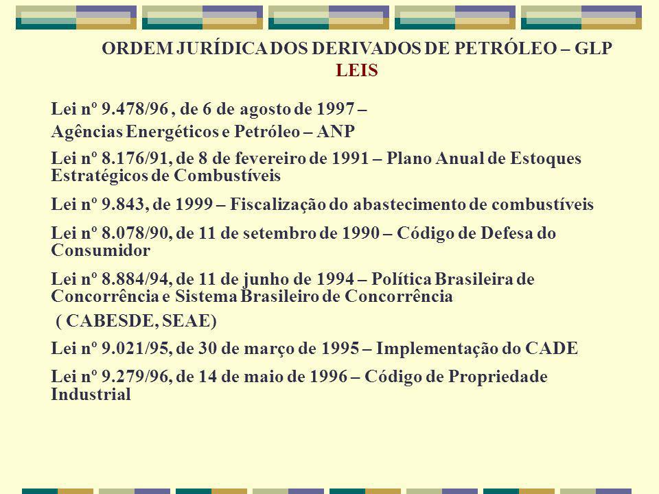ORDEM JURÍDICA DOS DERIVADOS DE PETRÓLEO – GLP