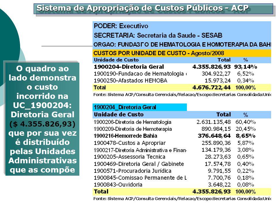 O quadro ao lado demonstra o custo incorrido na UC_1900204: