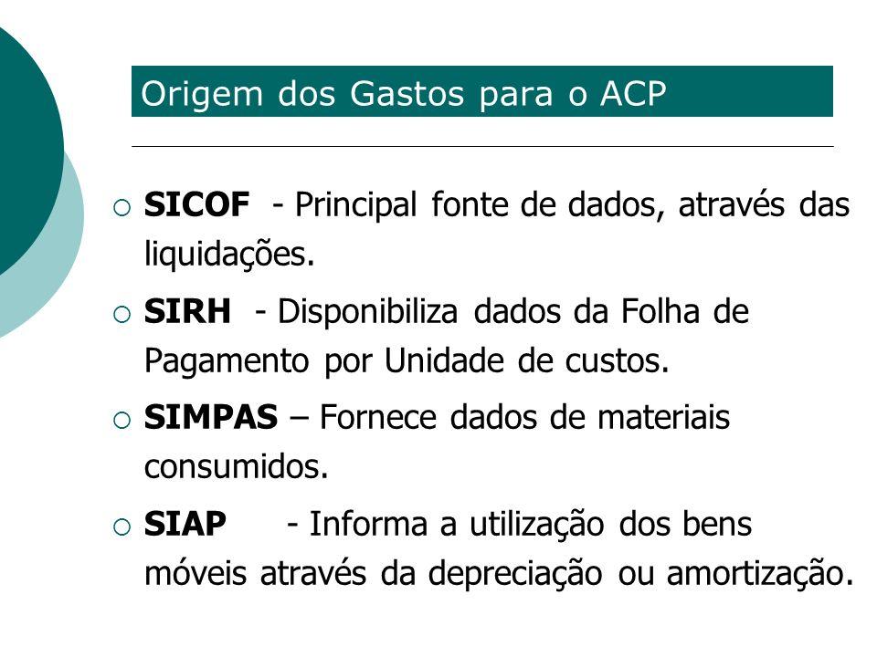 Origem dos Gastos para o ACP