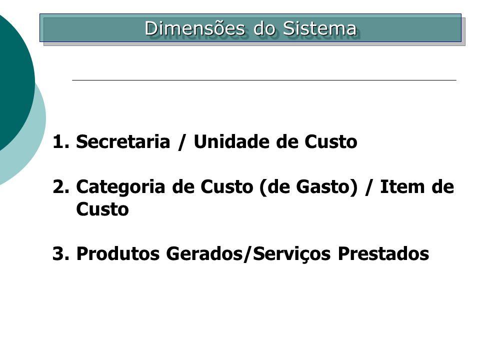 Dimensões do Sistema Secretaria / Unidade de Custo. Categoria de Custo (de Gasto) / Item de Custo.