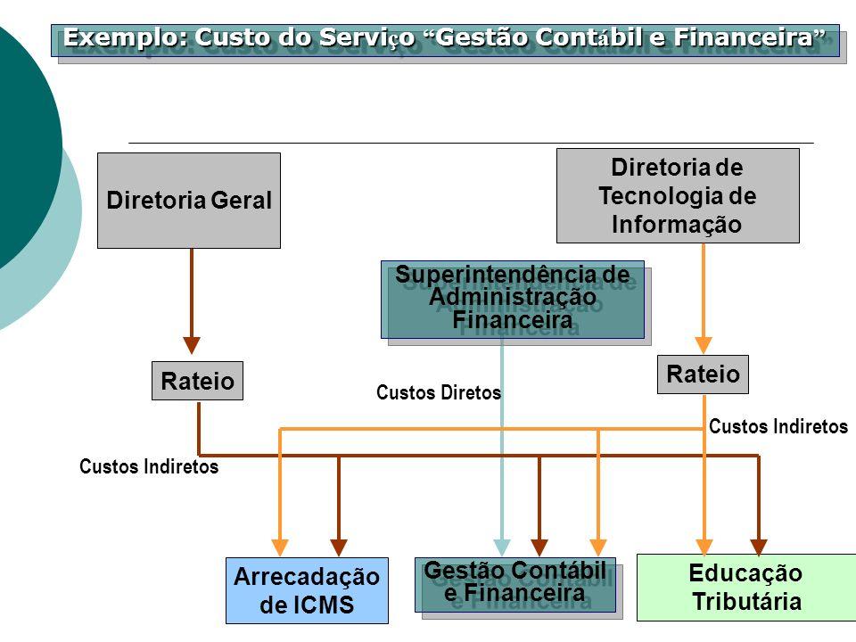 Exemplo: Custo do Serviço Gestão Contábil e Financeira
