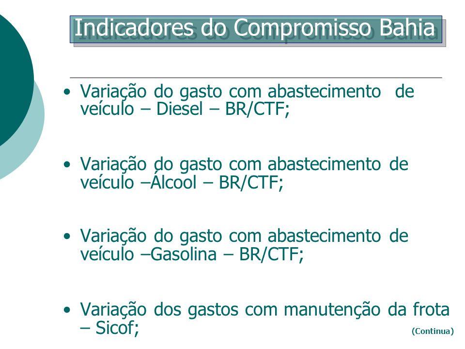 Indicadores do Compromisso Bahia